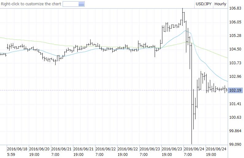 ドル円 先週のチャート 16.06.20-16.06.24