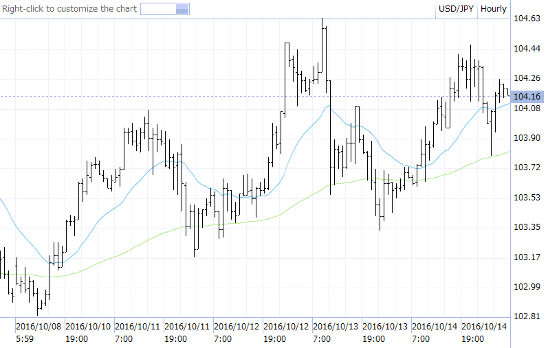 ドル円 先週のチャート 16.10.10-16.10.14