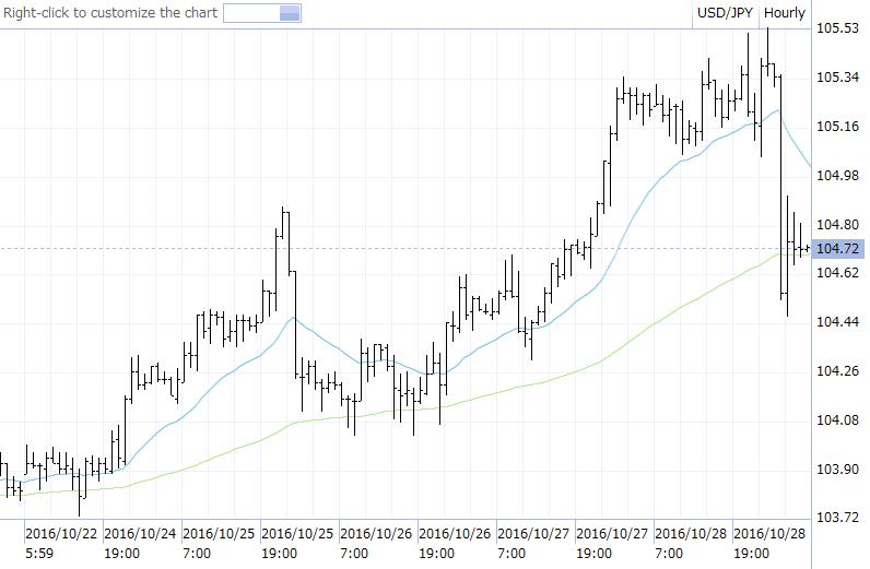 ドル円 先週のチャート 16.10.24-16.10.28